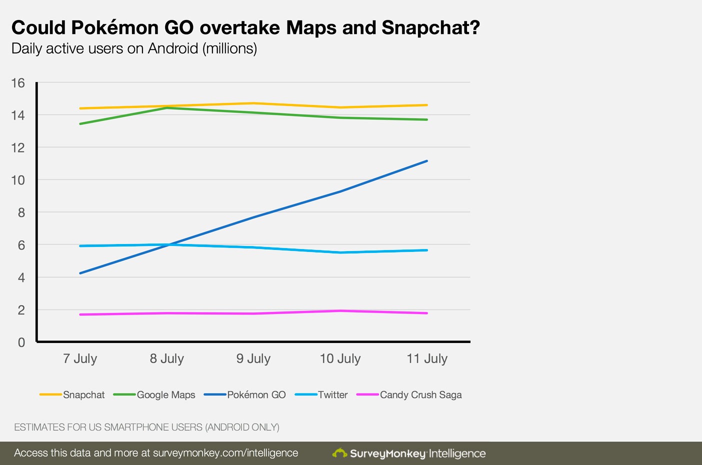 pokemon go vs snapchat en instagram